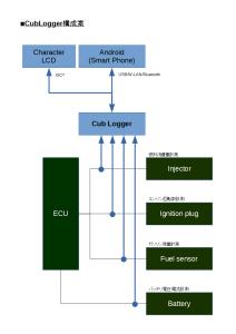 CubLogger(仮)システム構成案2015/07/14
