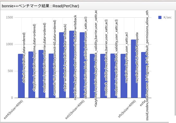 [Linux] ファイルシステムとパフォーマンス測定